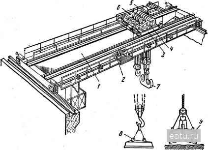Рис 201 Вид мостового крана